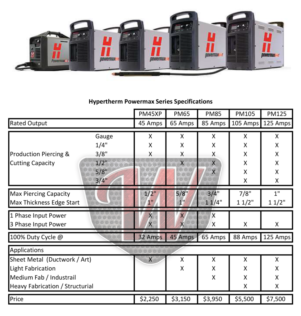 Hypertherm Powermax Series Plasma Cutter Specifications